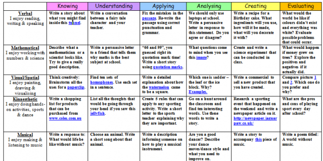 Bloom's and Gardner's Writing Matrix for Years 3/4/5
