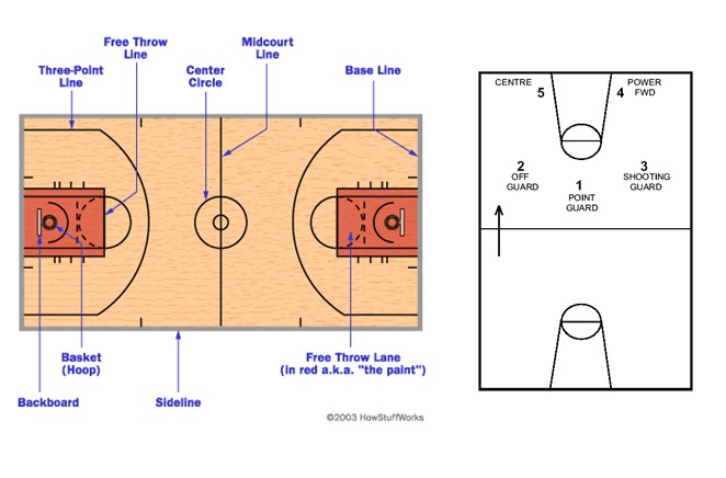 Year 910 Basketball Unit And 7 Lesson Plans To Teach The