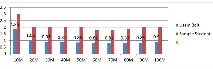 100m-sprint-analysis-2