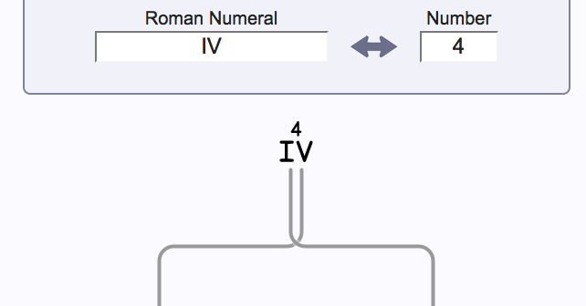 Learning how to read the roman numerals a lesson plan for years 3 what the the converter is showing is how the number 4 iv is expressed in roman numerals as 5 minus 1 the value of the i preceding the v is what altavistaventures Image collections